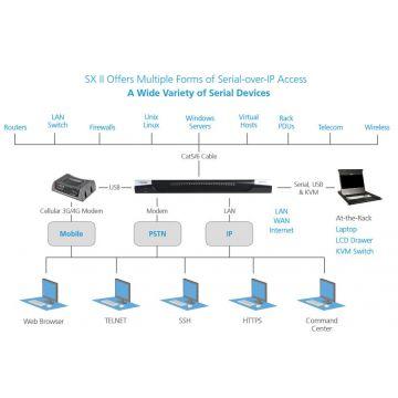 Raritan DSX2-4M Console Server
